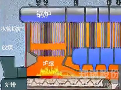 DHL角管链条炉排锅炉_DHL角管链条炉排锅炉价格
