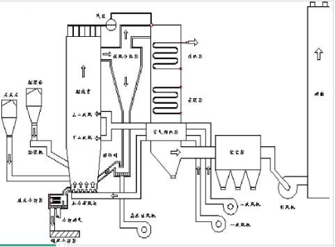 循环流化床锅炉系统图