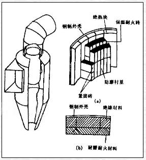 分离器结构图